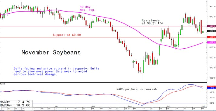 Bulls fading and prices uptrend in jeopardy. Bulls need to show more power this week to avoid serious technical damage