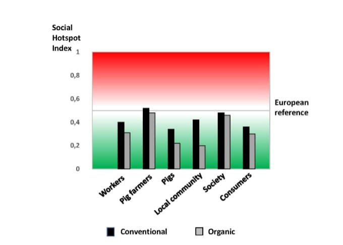 The total influence of different social aspects is described by the Social Hotspot Index for each stakeholder. A lower index value is better, relative to the reference (0.5) which reflects average social conditions for people, animals and society in Europe