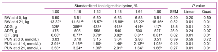 Table 2. Effect of dietary lysine level on performance and plasma urea nitrogen (PUN) concentration