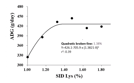 Figure 1. SID Lys requirement for 7 to 15 kg pigs to optimize average daily gain (ADG) using quadratic broken line mode