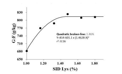 Figure 2. SID Lys requirement for 7 to 15 kg pigs to optimize gain to feed ratio (G:F) using quadratic broken line mode