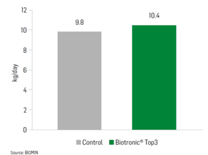 Figure 3 - Increased milk yield with Biotronic Top 3
