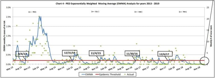 Figure 1. The number of PED cases during winter has remained essentially the same based on the Morrison Swine Health Monitoring Project database.
