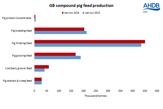 UK Pig Feed Production Up in the First Half of 2016 | The Pig Site