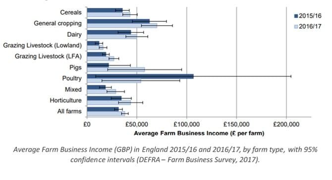 Average Farm Business Income England 2016/2017