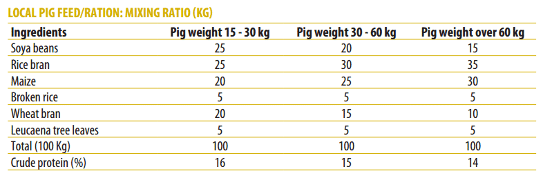 How to Farm Pigs - Feeding | The Pig Site