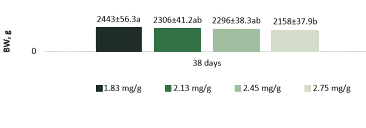 Figure 1. Effect of TI activity in feed (mg/g) on BW of broiler chickens