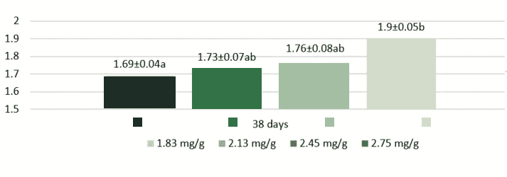 Figure 2. Effect of TI activity in feed (mg/g) on FCR of broiler chickens