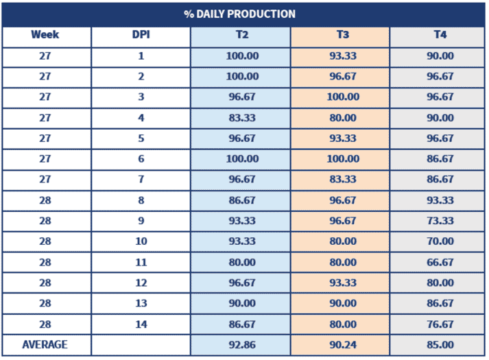 Table 3. Percentage production per group during the 14 days post challenge