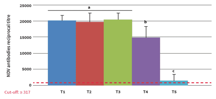 Figure 3. Arithmetic mean titre graphic using ANOVA