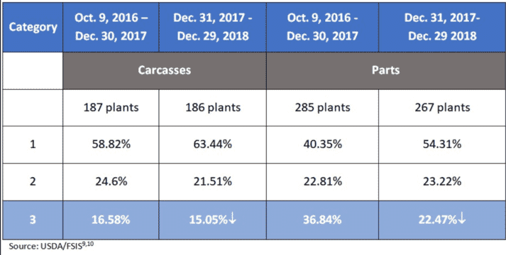 Table 1. FSIS results for chicken carcasses and parts show a reduction in the number of plants in Category 3.
