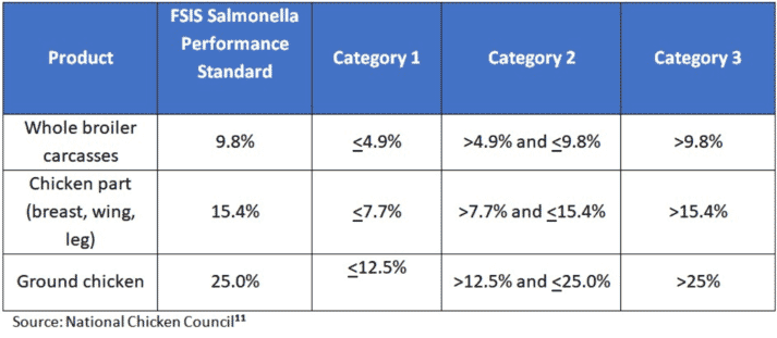 Table 2. FSIS Salmonella standards
