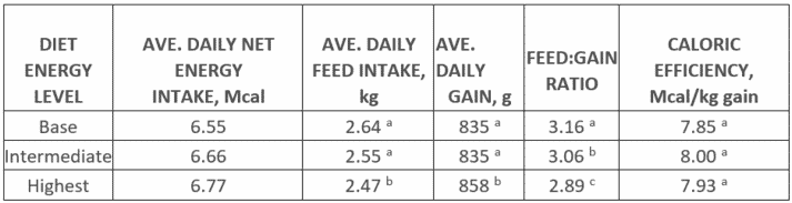 TABLE 1. PERFORMANCE RESPONSE OF GENESUS FINAL CROSS PROGENY TO DIETARY ENERGY LEVELS 1,2