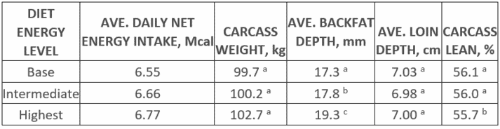 TABLE 2. RESPONSE OF CARCASS MEASUREMENTS OF GENESUS FINAL CROSS PROGENY TO DIETARY ENERGY LEVELS 1,2