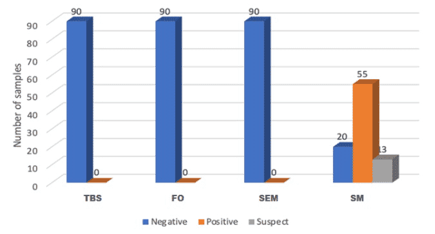 Diagnostic results for TBS, FO, SEM (by PCR) and SM (by ELISA)
