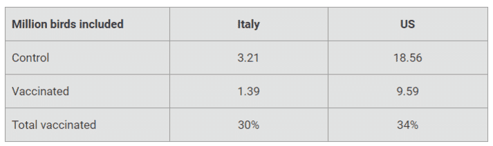 Table 1. Number of broiler chickens included in trials in Italy and the US