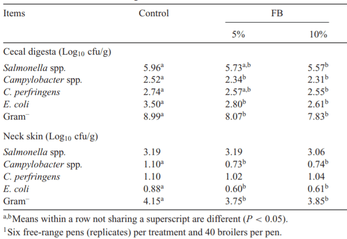 Table 1: Effect of fermented broccoli residue on the potentially harmful bacterial loads in cecal digesta and on the neck skin of free-range broilers [1]