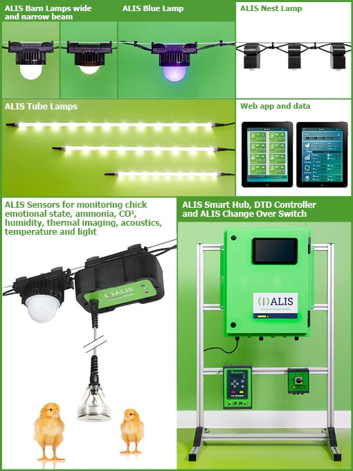 Greengage's line-up of ALIS lamps, sensors and Smart Hub