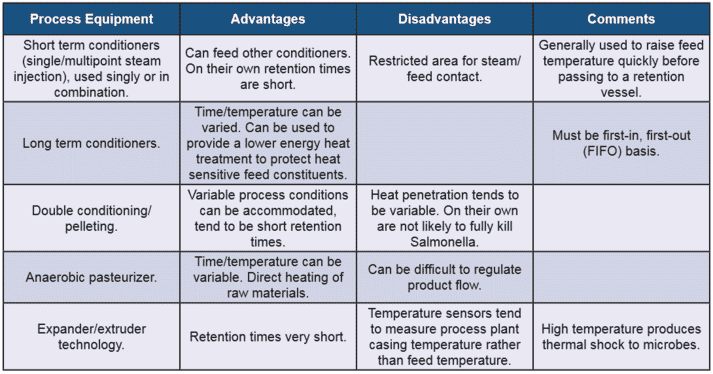 table showing advantages and disadvantages of different poultry processing equipment