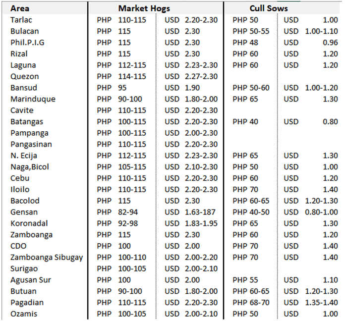 Pork Producers Weekly Prices as of April 26, 2020 (NET Price per kg liveweight)
