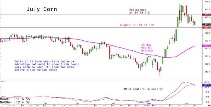 Bulls still have near-term technical advantage but need to show fresh power very soon to keep it; look for more active price action today (11 June 2019)