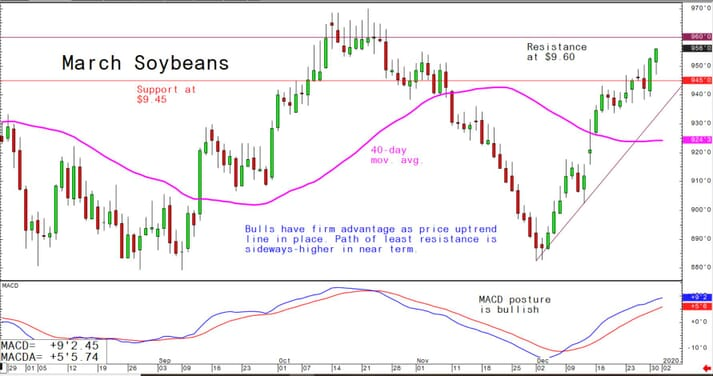 Bulls have firm advantage as price uptrend line in place; path of least resistance is sideways-higher in near term