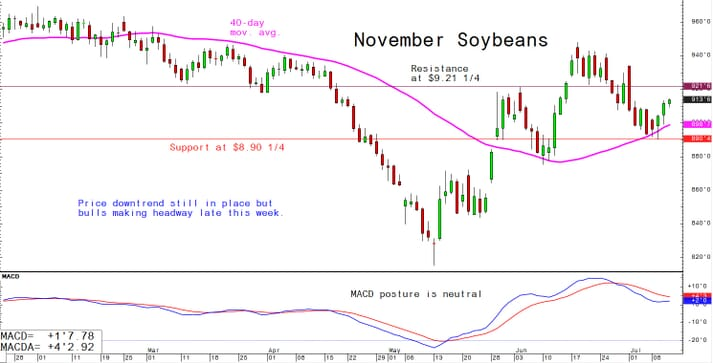 Price downtrend still in place but bulls making headway late this week