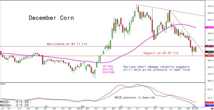 Serious chart damage recently suggests still more price pressure in the near term
