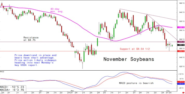 Price downtrend in place and bears have chart advantage; price action likely sideways heading into next Monday's key USDA report