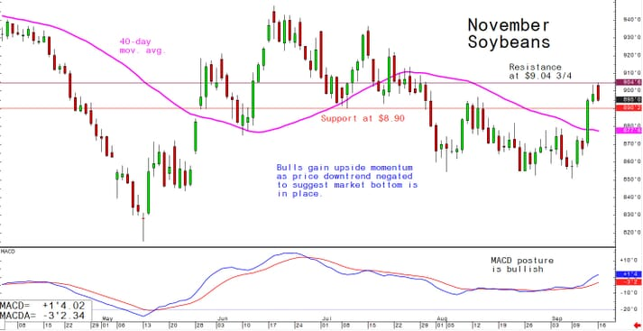Bulls gain upside momentum as price downtrend negated to suggest market bottom is in place