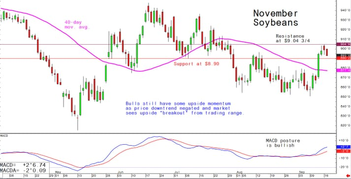 "Bulls still have some upside momentum as price downtrend negated and market sees upside ""breakout"" from trading range"