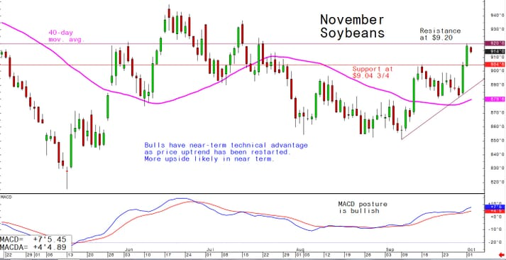 Bulls have near-term technical advantage as price uptrend has been restarted; more upside likely in near term