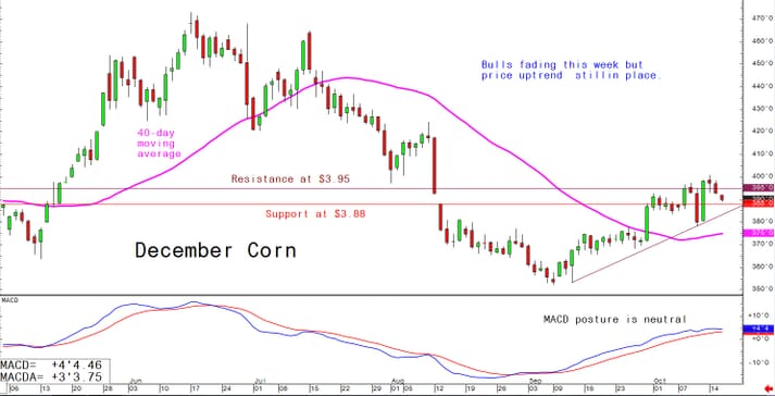Bulls fading this week but price uptrend still in place