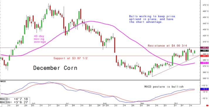Bulls working to keep price uptrend in place, and have the chart advantage