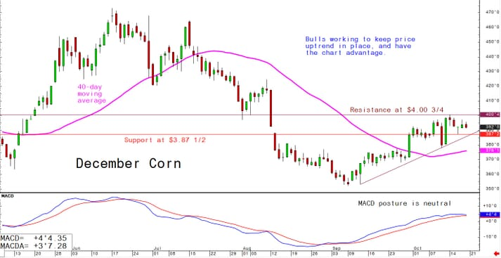 Bulls working to keep price uptrend in place and have the chart advantage
