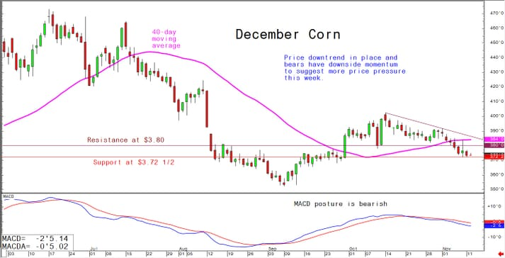 Price downtrend in place and bears have downside momentum to suggest more price pressure this week