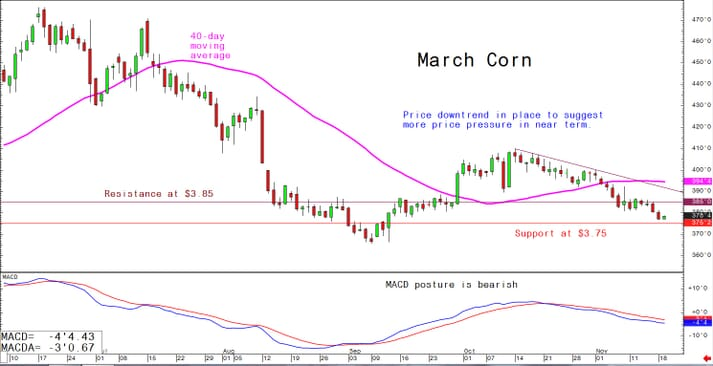 Price downtrend in place to suggest more price pressure in near term
