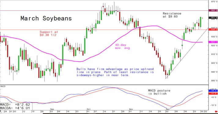 Bulls have firm advantage as price uptrend in place; path of least resistance is sideways-higher in near term