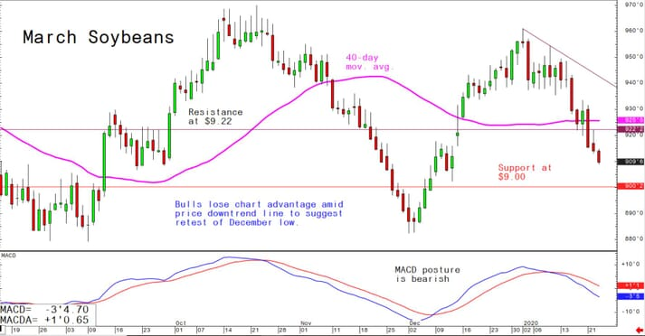 Bulls lose chart advantage amid price downtrend line to suggest retest of December low
