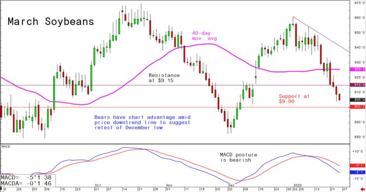 Bears have chart advantage amid price downtrend line to suggest retest of December low