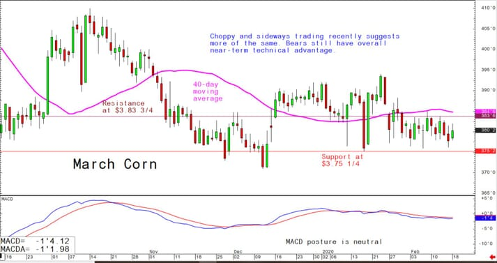 Choppy and sideways trading recently suggests more of the same; bears still have overall near-term technical advantage