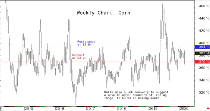 Bulls make quick recovery to suggest a move to upper boundary of trading range to $3.94 in coming weeks
