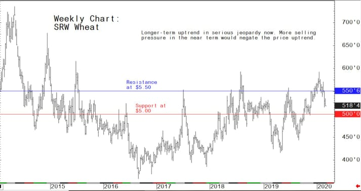 Longer-term uptrend in serious jeopardy now; more selling pressure in the near term would negate the price uptrend