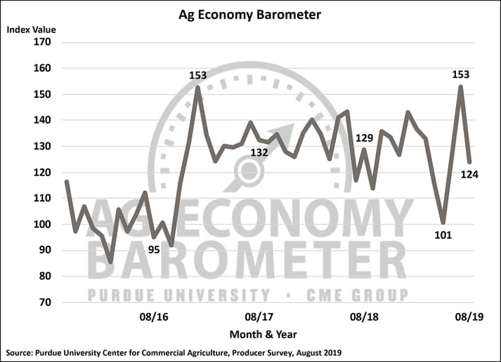 Ag Barometer declines sharply as commodity prices weaken