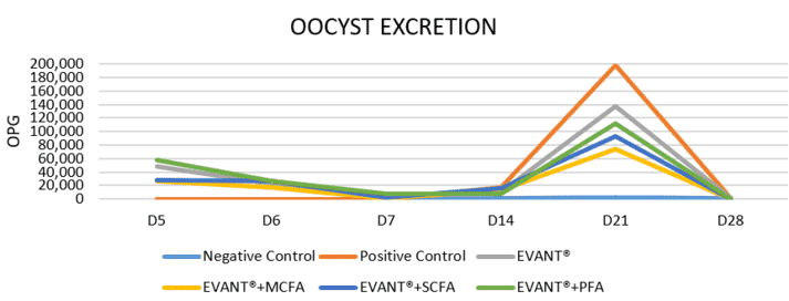 Graphic 6. Eimeria spp. oocyst excretion in faeces. Results are reported as number of oocysts per gram (OPG).