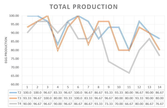 Graph 1. Percentage production per group per day post challenge