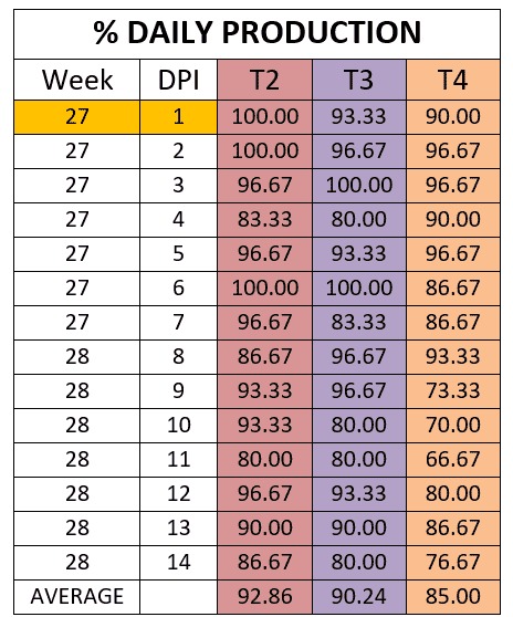 Table 1. Percentage production per group during the 14 days post challenge.