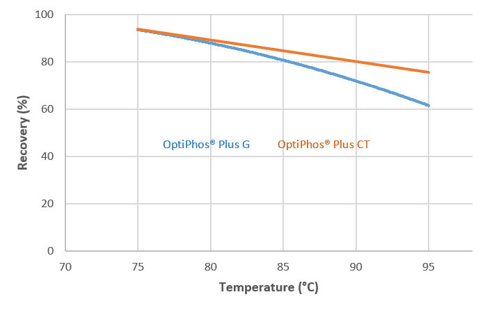 Fig. 1: Average recovery in pelleting studies conducted with granular (G) and coated (CT) OptiPhos® Plus