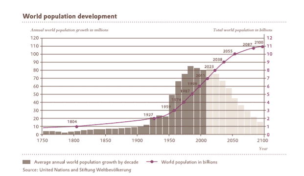 Figure 1: Albeit at a slowing rate, population growth is projected to continue over this century.