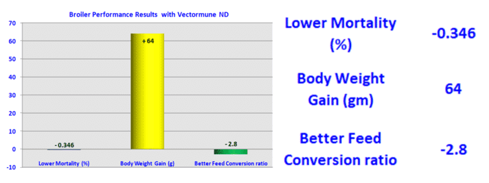 Figure 3. Differences in performance results with the use of Vectormune® ND.